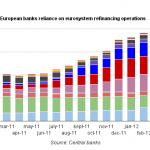 European banks lifeline round up – march 2012