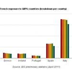 French banks withdraw their money from PIIGS countries