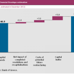 The cost of the greek banks recapitalization